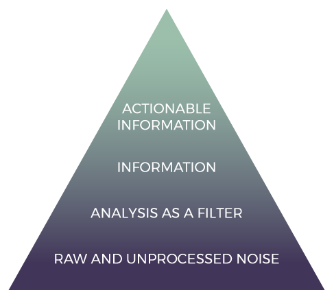 Process pyramid, we process data by filtering out the noise as well as continuous monitoring and evaluation